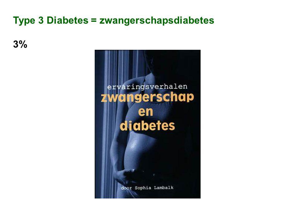 Type 3 Diabetes = zwangerschapsdiabetes 3%