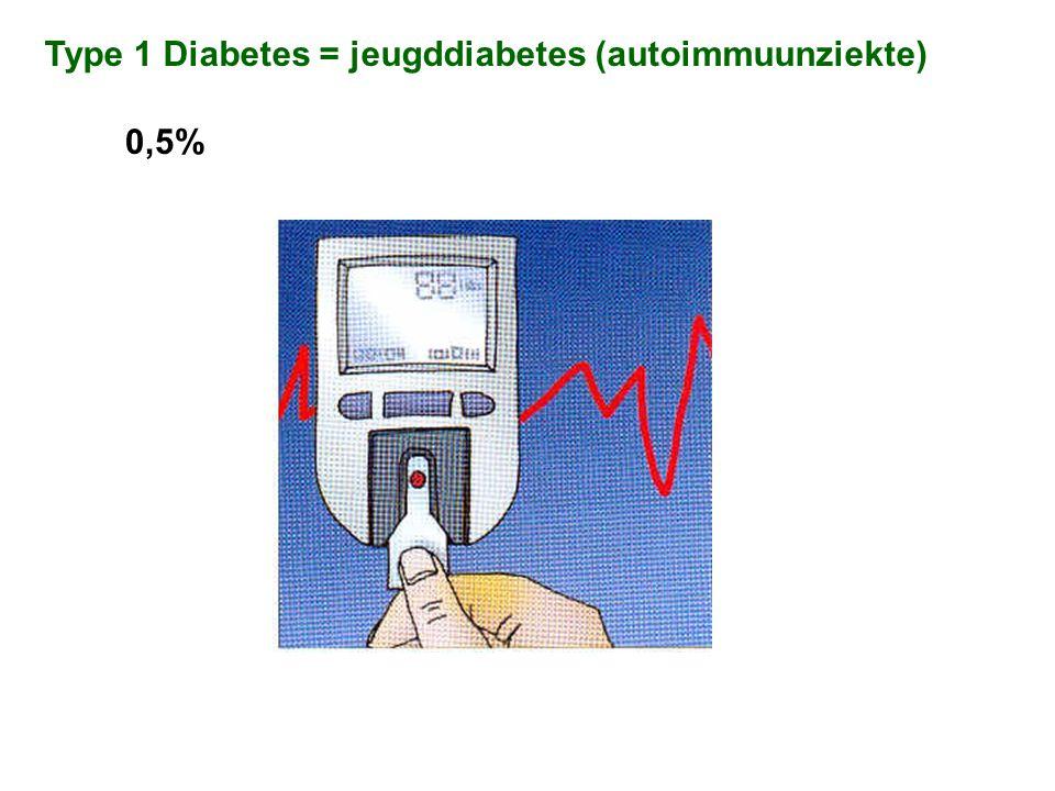 Type 2 Diabetes =ouderdomsdiabetes (insulineresistentie) 4% (> 50j: 10%)