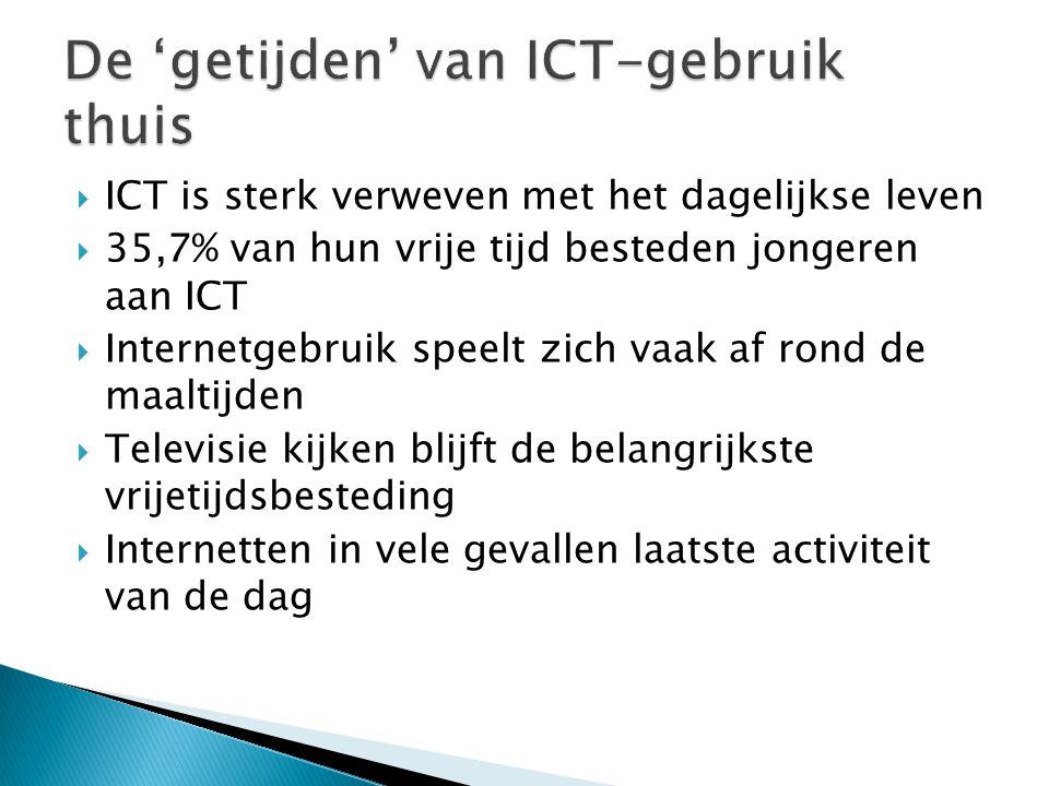 ICT is sterk verweven met het dagelijkse leven  35,7% van hun vrije tijd besteden jongeren aan ICT  Internetgebruik speelt zich vaak af rond de maaltijden  Televisie kijken blijft de belangrijkste vrijetijdsbesteding  Internetten in vele gevallen laatste activiteit van de dag