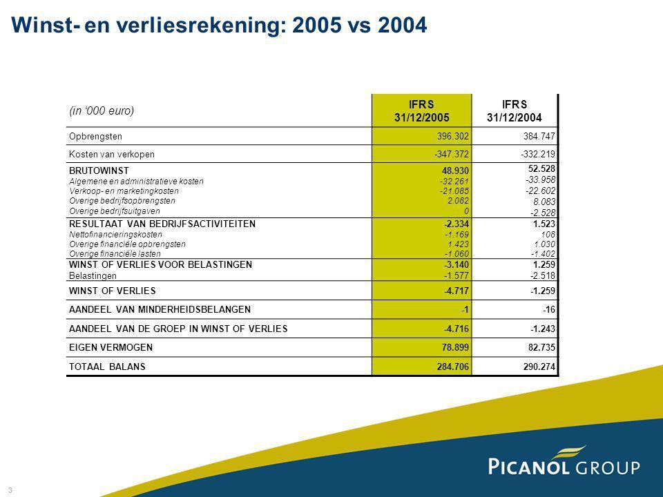 3 (in '000 euro) IFRS 31/12/2005 IFRS 31/12/2004 Opbrengsten396.302384.747 Kosten van verkopen-347.372-332.219 BRUTOWINST Algemene en administratieve