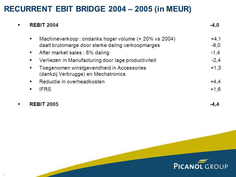 4 RECURRENT EBIT BRIDGE 2004 – 2005 (in MEUR)  REBIT 2004 -4,0  Machineverkoop : ondanks hoger volume (+ 20% vs 2004) +4,1 daalt brutomarge door sterke daling verkoopmarges -8,0  After market sales : 6% daling -1,4  Verliezen in Manufacturing door lage productiviteit -2,4  Toegenomen winstgevendheid in Accessories +1,3 (dankzij Verbrugge) en Mechatronics  Reductie in overheadkosten +4,4  IFRS +1,6  REBIT 2005 -4,4