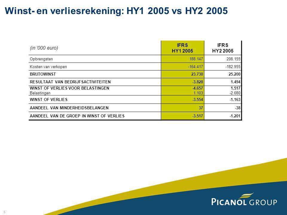 5 (in '000 euro) IFRS HY1 2005 IFRS HY2 2005 Opbrengsten188.147208.155 Kosten van verkopen-164.417-182.955 BRUTOWINST23.73025.200 RESULTAAT VAN BEDRIJ
