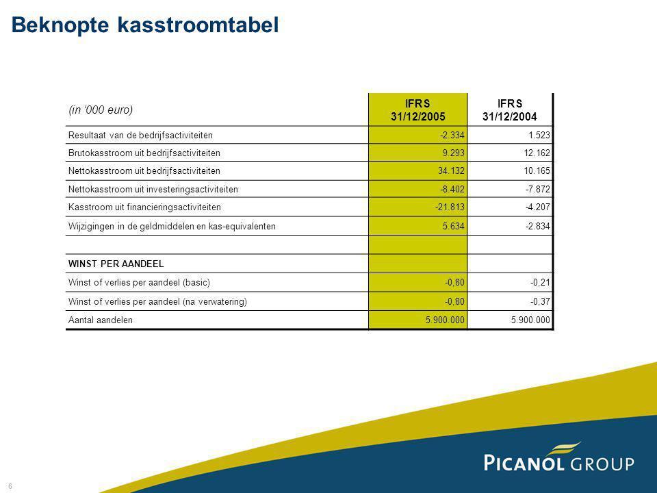 6 (in '000 euro) IFRS 31/12/2005 IFRS 31/12/2004 Resultaat van de bedrijfsactiviteiten-2.3341.523 Brutokasstroom uit bedrijfsactiviteiten9.29312.162 N