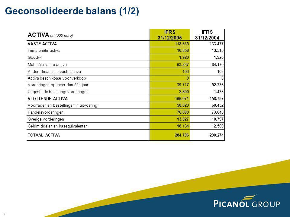 7 ACTIVA (in '000 euro) IFRS 31/12/2005 IFRS 31/12/2004 VASTE ACTIVA118.635133.477 Immateriële activa10.85813.515 Goodwill1.920 Materiële vaste activa