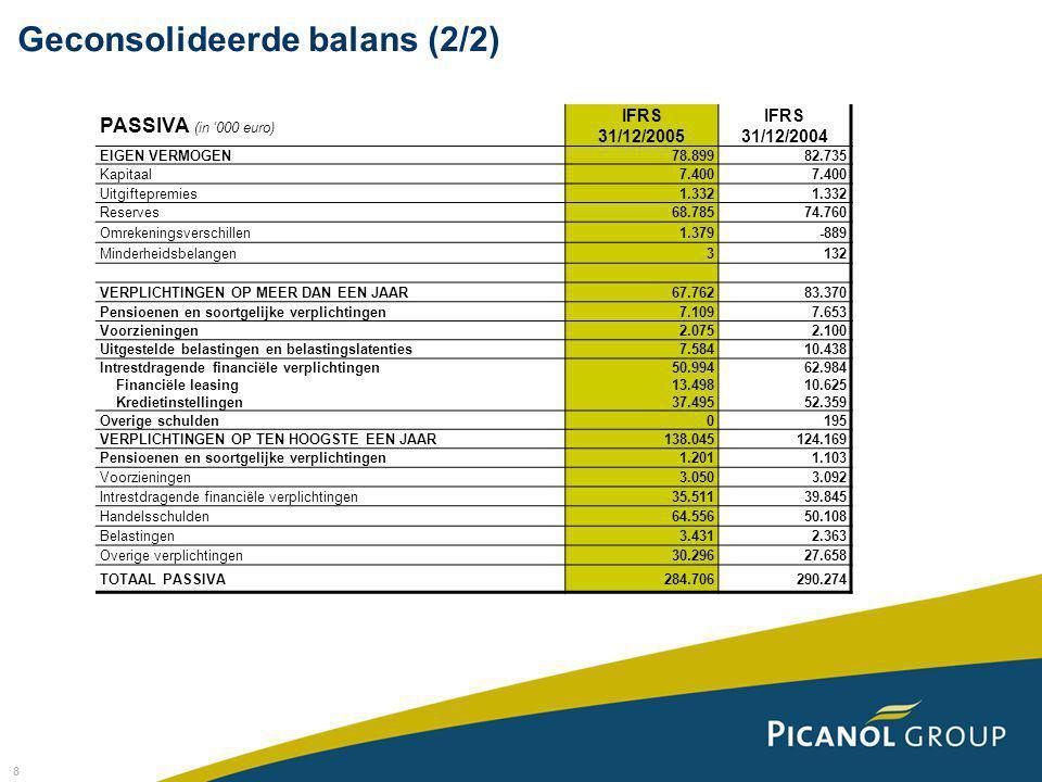 8 PASSIVA (in '000 euro) IFRS 31/12/2005 IFRS 31/12/2004 EIGEN VERMOGEN78.89982.735 Kapitaal7.400 Uitgiftepremies1.332 Reserves68.78574.760 Omrekening