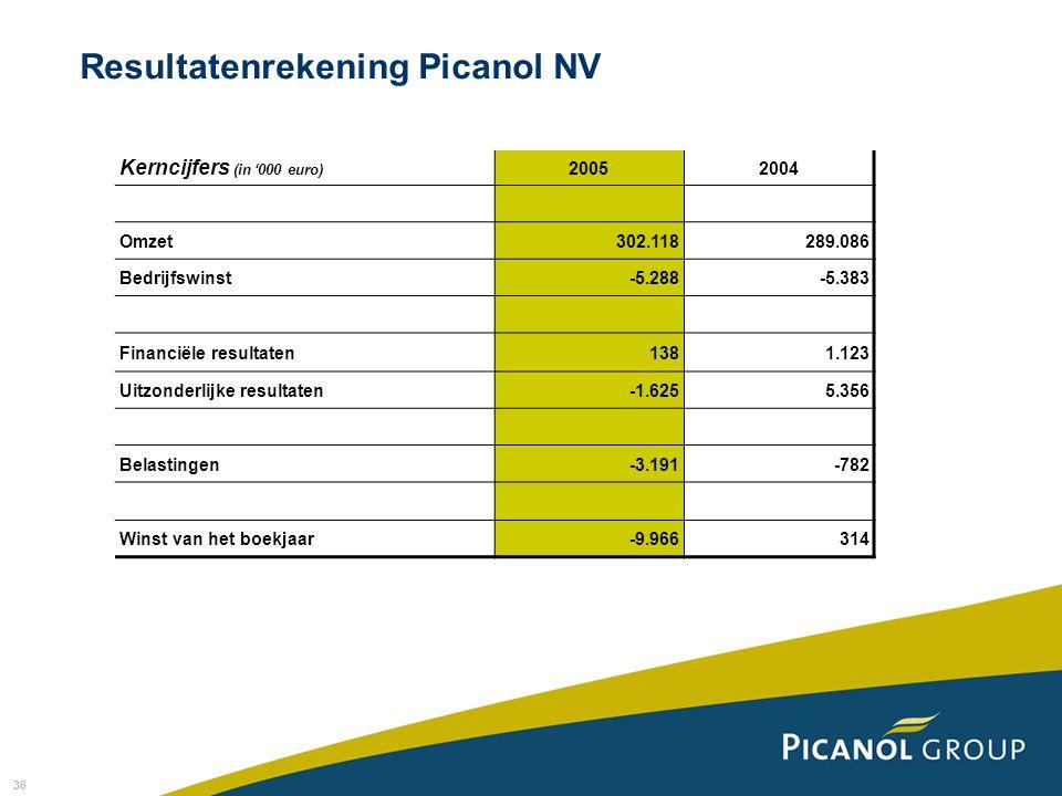 36 Resultatenrekening Picanol NV Kerncijfers (in '000 euro) 20052004 Omzet302.118289.086 Bedrijfswinst-5.288-5.383 Financiële resultaten1381.123 Uitzonderlijke resultaten-1.6255.356 Belastingen-3.191-782 Winst van het boekjaar-9.966314