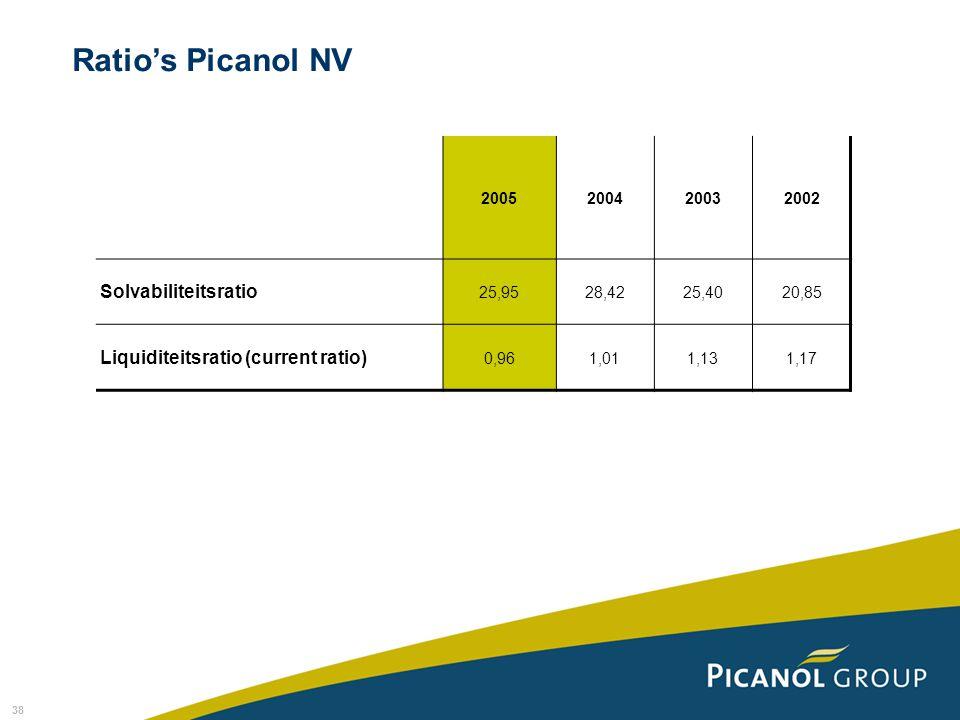 38 Ratio's Picanol NV 2005200420032002 Solvabiliteitsratio 25,9528,4225,4020,85 Liquiditeitsratio (current ratio) 0,961,011,131,17