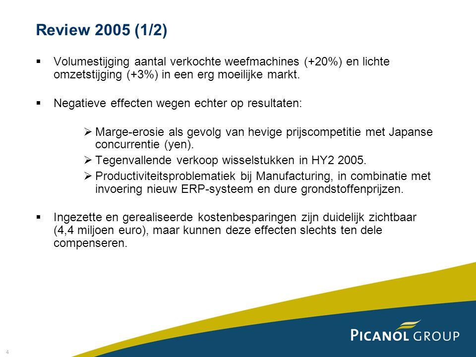 4  Volumestijging aantal verkochte weefmachines (+20%) en lichte omzetstijging (+3%) in een erg moeilijke markt.