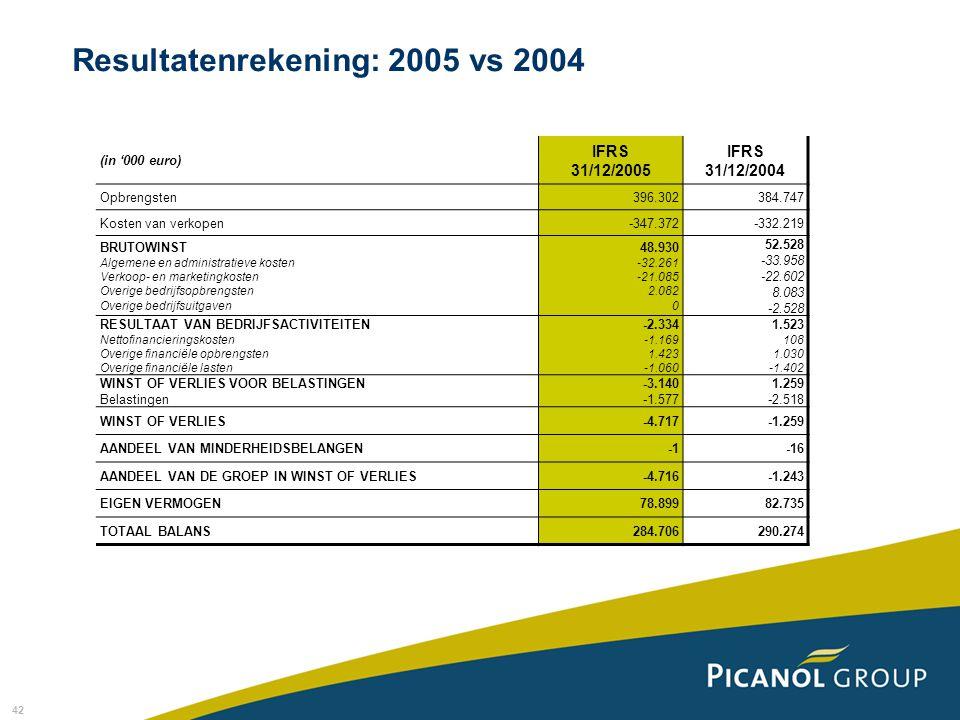 42 (in '000 euro) IFRS 31/12/2005 IFRS 31/12/2004 Opbrengsten396.302384.747 Kosten van verkopen-347.372-332.219 BRUTOWINST Algemene en administratieve kosten Verkoop- en marketingkosten Overige bedrijfsopbrengsten Overige bedrijfsuitgaven 48.930 -32.261 -21.085 2.082 0 52.528 -33.958 -22.602 8.083 -2.528 RESULTAAT VAN BEDRIJFSACTIVITEITEN Nettofinancieringskosten Overige financiële opbrengsten Overige financiële lasten -2.334 -1.169 1.423 -1.060 1.523 108 1.030 -1.402 WINST OF VERLIES VOOR BELASTINGEN Belastingen -3.140 -1.577 1.259 -2.518 WINST OF VERLIES-4.717-1.259 AANDEEL VAN MINDERHEIDSBELANGEN-16 AANDEEL VAN DE GROEP IN WINST OF VERLIES-4.716-1.243 EIGEN VERMOGEN78.89982.735 TOTAAL BALANS284.706290.274 Resultatenrekening: 2005 vs 2004