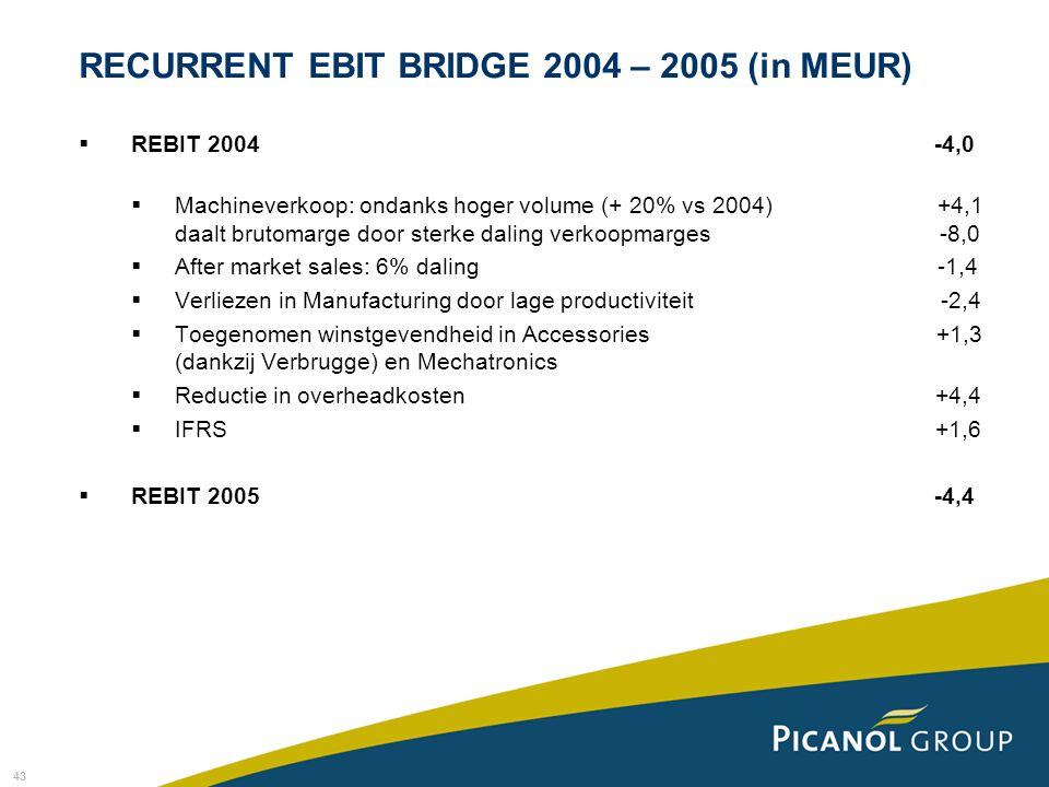 43  REBIT 2004 -4,0  Machineverkoop: ondanks hoger volume (+ 20% vs 2004) +4,1 daalt brutomarge door sterke daling verkoopmarges -8,0  After market sales: 6% daling -1,4  Verliezen in Manufacturing door lage productiviteit -2,4  Toegenomen winstgevendheid in Accessories +1,3 (dankzij Verbrugge) en Mechatronics  Reductie in overheadkosten +4,4  IFRS +1,6  REBIT 2005 -4,4 RECURRENT EBIT BRIDGE 2004 – 2005 (in MEUR)