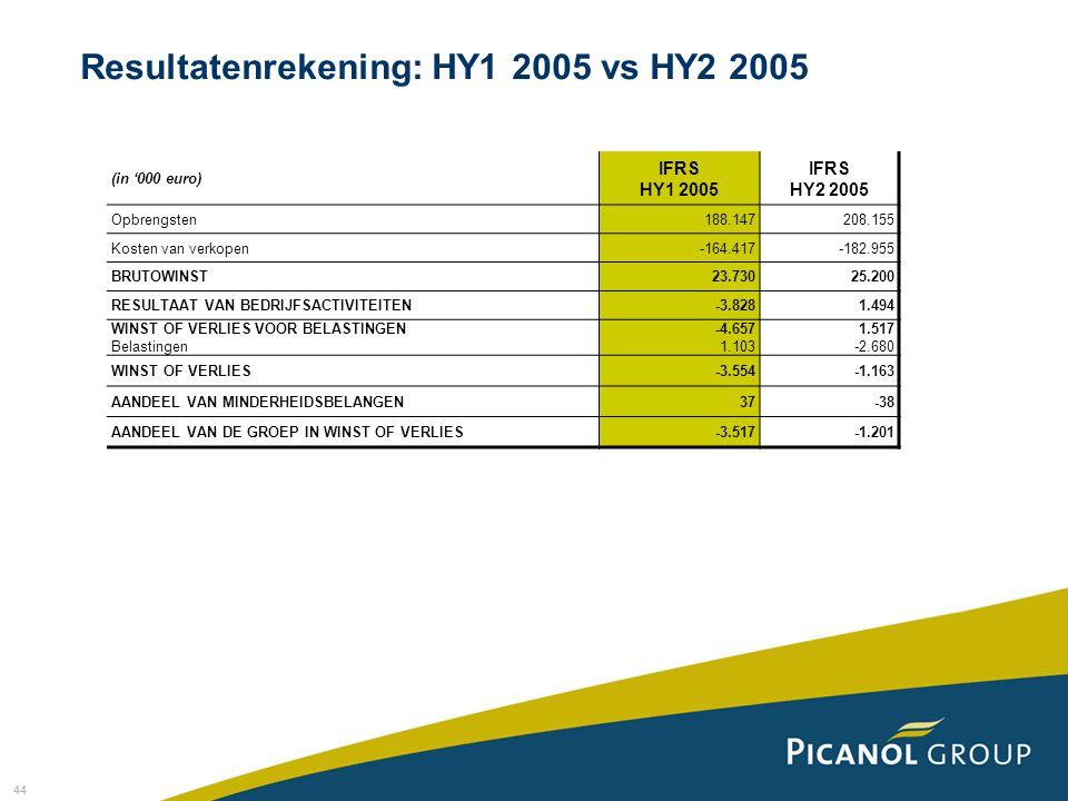44 (in '000 euro) IFRS HY1 2005 IFRS HY2 2005 Opbrengsten188.147208.155 Kosten van verkopen-164.417-182.955 BRUTOWINST23.73025.200 RESULTAAT VAN BEDRIJFSACTIVITEITEN-3.8281.494 WINST OF VERLIES VOOR BELASTINGEN Belastingen -4.657 1.103 1.517 -2.680 WINST OF VERLIES-3.554-1.163 AANDEEL VAN MINDERHEIDSBELANGEN37-38 AANDEEL VAN DE GROEP IN WINST OF VERLIES-3.517-1.201 Resultatenrekening: HY1 2005 vs HY2 2005