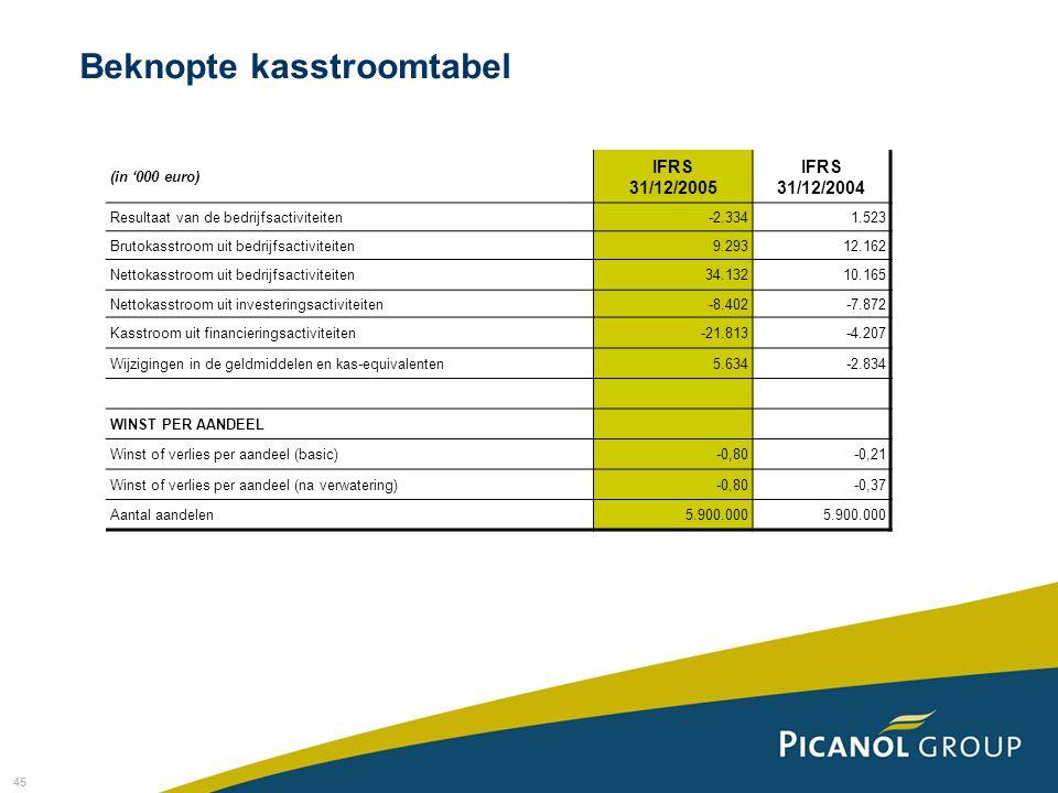 45 (in '000 euro) IFRS 31/12/2005 IFRS 31/12/2004 Resultaat van de bedrijfsactiviteiten-2.3341.523 Brutokasstroom uit bedrijfsactiviteiten9.29312.162 Nettokasstroom uit bedrijfsactiviteiten34.13210.165 Nettokasstroom uit investeringsactiviteiten-8.402-7.872 Kasstroom uit financieringsactiviteiten-21.813-4.207 Wijzigingen in de geldmiddelen en kas-equivalenten5.634-2.834 WINST PER AANDEEL Winst of verlies per aandeel (basic)-0,80-0,21 Winst of verlies per aandeel (na verwatering)-0,80-0,37 Aantal aandelen5.900.000 Beknopte kasstroomtabel