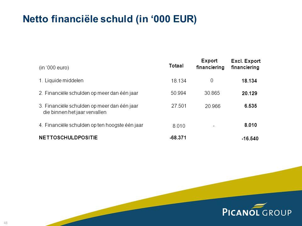 48 (in '000 euro) Totaal Export financiering Excl.
