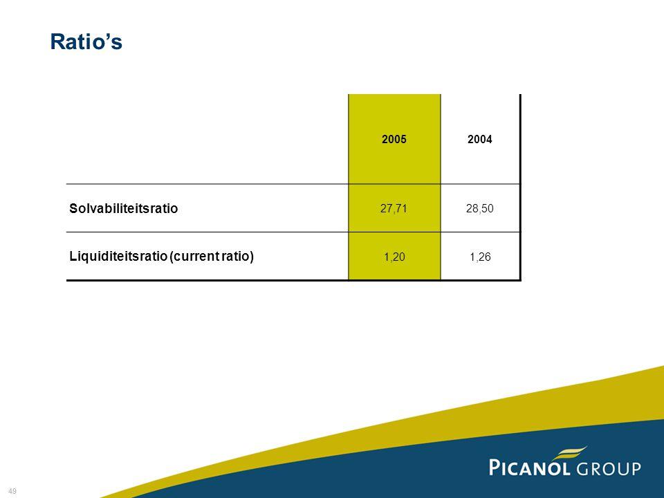 49 Ratio's 20052004 Solvabiliteitsratio 27,7128,50 Liquiditeitsratio (current ratio) 1,201,26
