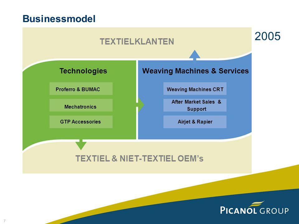7 TEXTIELKLANTEN TechnologiesWeaving Machines & Services Weaving Machines CRT After Market Sales & Support Airjet & Rapier Proferro & BUMAC Mechatronics GTP Accessories TEXTIEL & NIET-TEXTIEL OEM's 2005 Businessmodel
