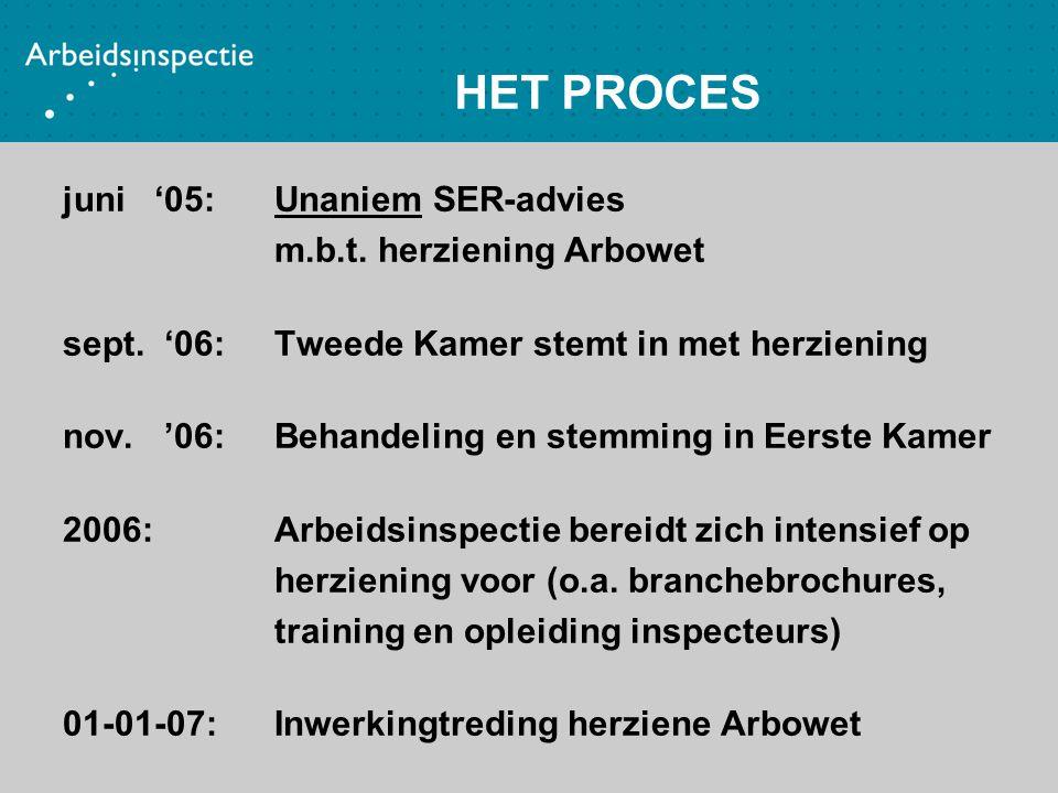 HET PROCES juni '05: Unaniem SER-advies m.b.t. herziening Arbowet sept. '06: Tweede Kamer stemt in met herziening nov. '06: Behandeling en stemming in