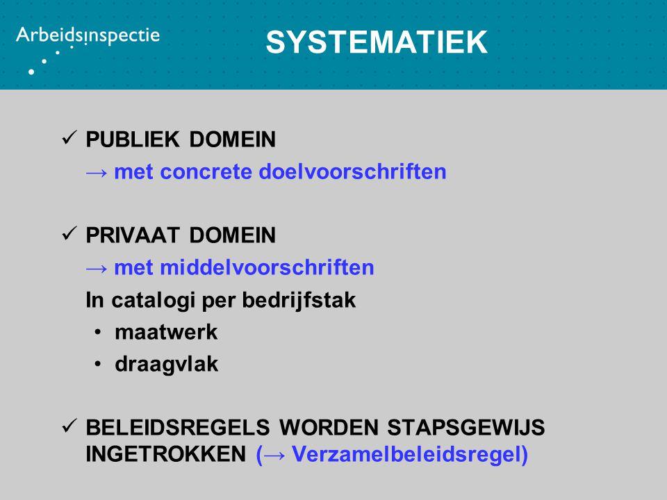 SYSTEMATIEK PUBLIEK DOMEIN → met concrete doelvoorschriften PRIVAAT DOMEIN → met middelvoorschriften In catalogi per bedrijfstak maatwerk draagvlak BE
