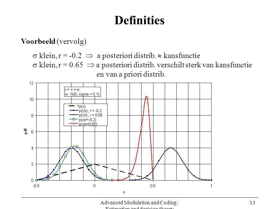 Advanced Modulation and Coding : Estimation and decision theory 13 Definities Voorbeeld (vervolg)  klein, r = -0.2  a posteriori distrib.