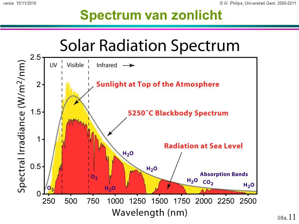 © W. Philips, Universiteit Gent, 2000-2011versie: 15/11/2010 08a. 11 Spectrum van zonlicht