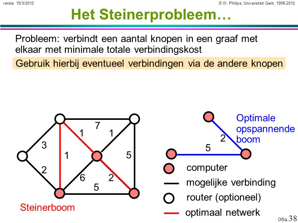 © W. Philips, Universiteit Gent, 1998-2012 versie: 19/3/2012 06a. 38 2 5 6 Het Steinerprobleem… Gebruik hierbij eventueel verbindingen via de andere k