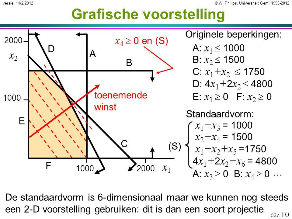 © W. Philips, Universiteit Gent, 1998-2012versie: 14/2/2012 02c. 10 Grafische voorstelling De standaardvorm is 6-dimensionaal maar we kunnen nog steed