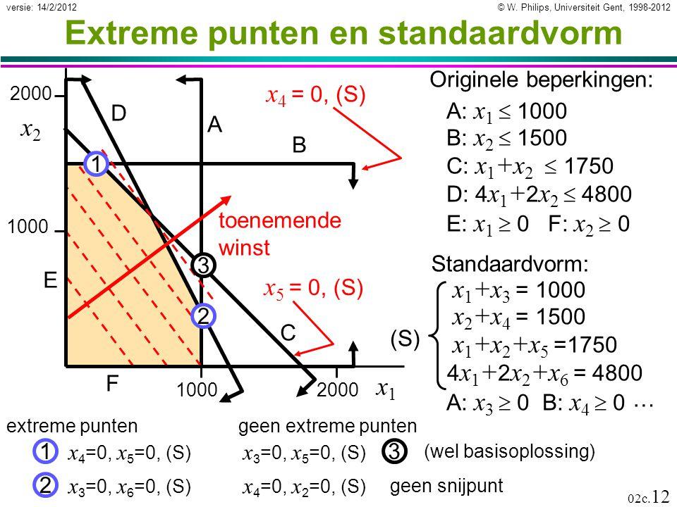 © W. Philips, Universiteit Gent, 1998-2012versie: 14/2/2012 02c. 12 Extreme punten en standaardvorm 1000 2000 10002000 A B C D toenemende winst E F x1