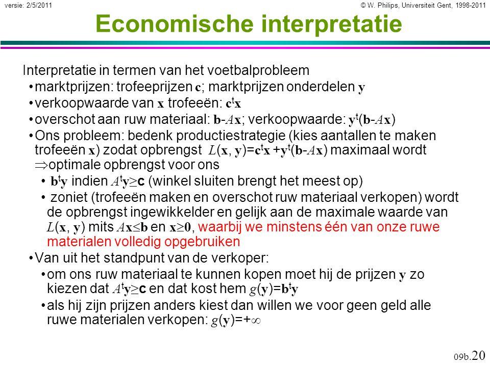 © W. Philips, Universiteit Gent, 1998-2011versie: 2/5/2011 09b. 20 Economische interpretatie Interpretatie in termen van het voetbalprobleem marktprij