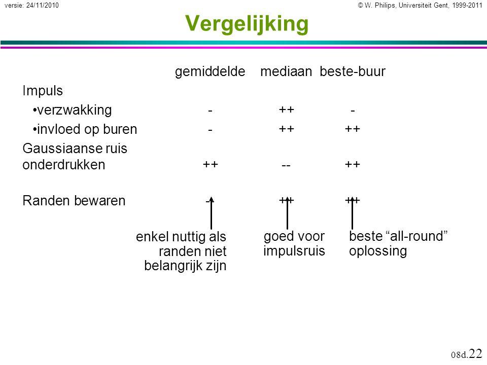 """© W. Philips, Universiteit Gent, 1999-2011versie: 24/11/2010 08d. 22 Vergelijking gemiddeldemediaanbeste-buur beste """"all-round"""" oplossing goed voor im"""