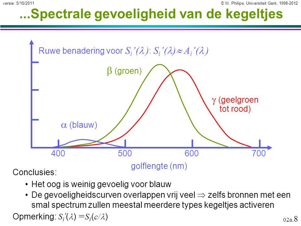 © W. Philips, Universiteit Gent, 1998-2012versie: 5/10/2011 02a. 8...Spectrale gevoeligheid van de kegeltjes 400500600700 golflengte (nm)  (blauw) 