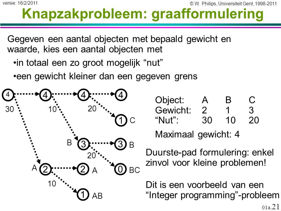 © W. Philips, Universiteit Gent, 1998-2011 versie: 16/2/2011 01a. 21 Knapzakprobleem: graafformulering Gegeven een aantal objecten met bepaald gewicht