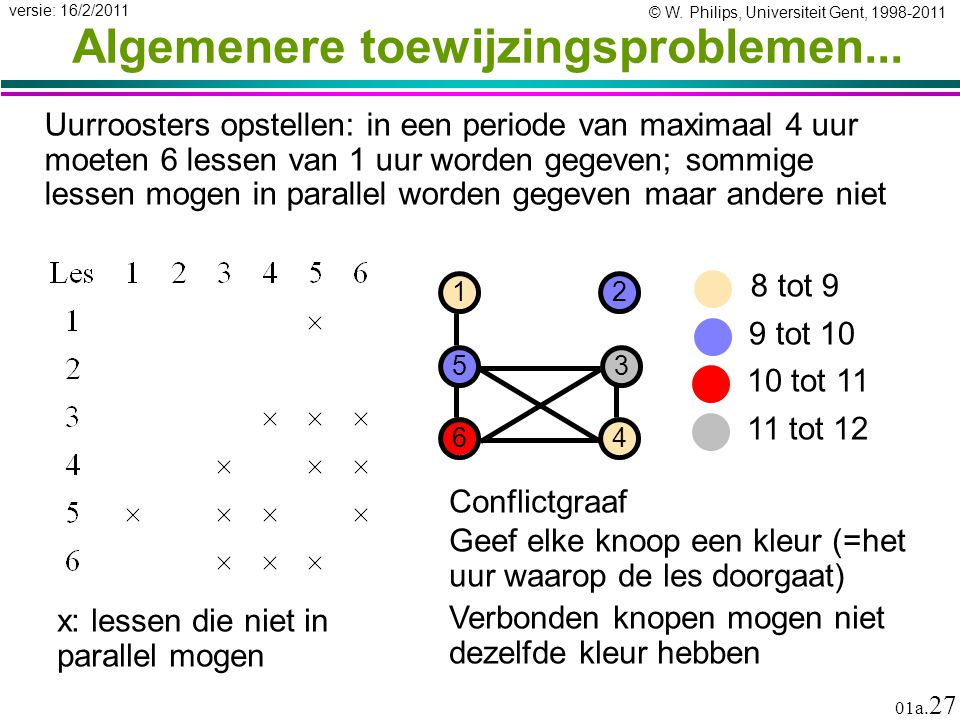 © W. Philips, Universiteit Gent, 1998-2011 versie: 16/2/2011 01a. 27 8 tot 9 9 tot 10 Algemenere toewijzingsproblemen... Uurroosters opstellen: in een
