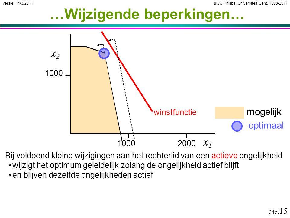 © W. Philips, Universiteit Gent, 1998-2011versie: 14/3/2011 04b. 15 mogelijk …Wijzigende beperkingen… Bij voldoend kleine wijzigingen aan het rechterl