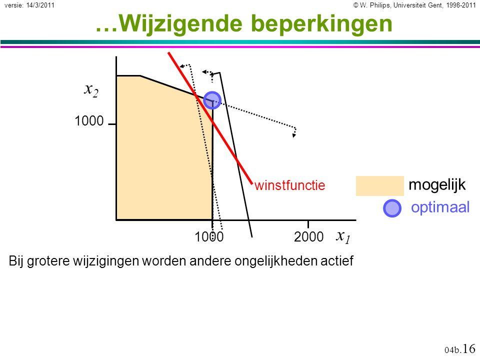 © W. Philips, Universiteit Gent, 1998-2011versie: 14/3/2011 04b. 16 mogelijk …Wijzigende beperkingen 1000 2000 optimaal x1x1 x2x2 Bij grotere wijzigin