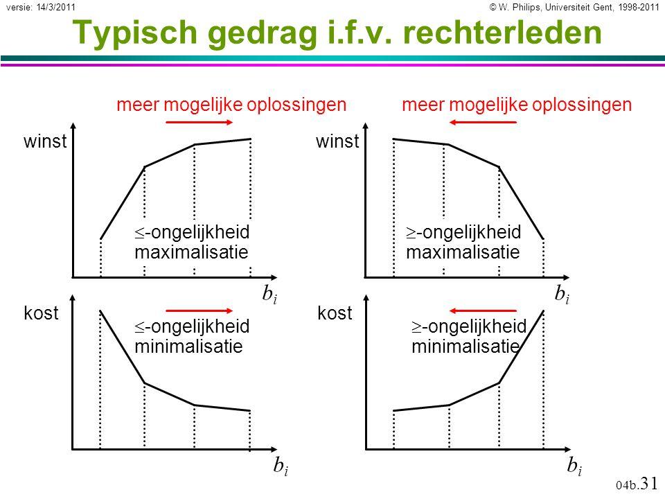 © W. Philips, Universiteit Gent, 1998-2011versie: 14/3/2011 04b. 31 Typisch gedrag i.f.v. rechterleden  -ongelijkheid minimalisatie bibi kost  -onge