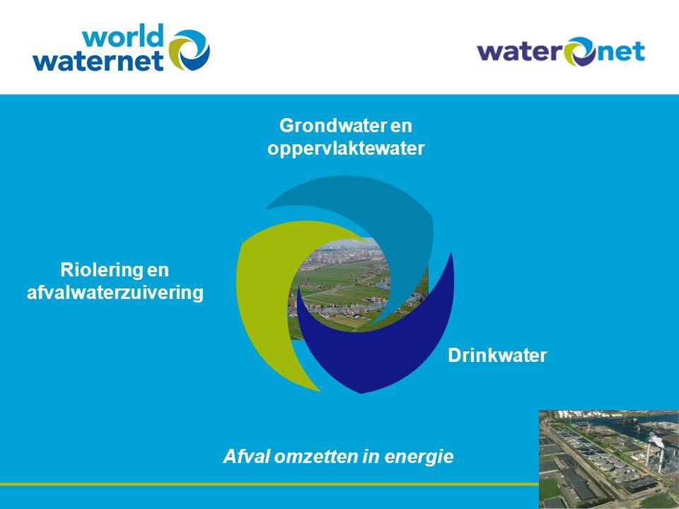 Drinkwater Riolering en afvalwaterzuivering Grondwater en oppervlaktewater Afval omzetten in energie