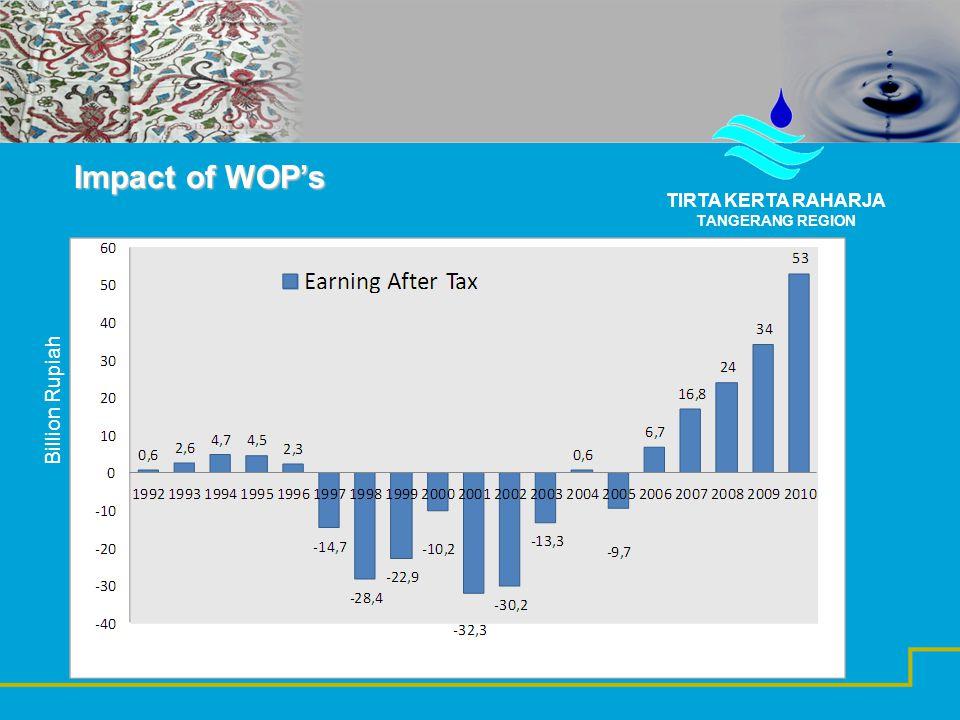Impact of WOP's TIRTA KERTA RAHARJA TANGERANG REGION Billion Rupiah
