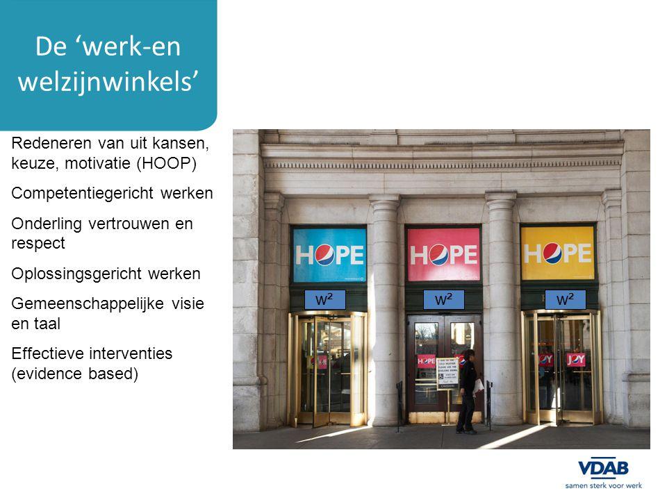 De 'werk-en welzijnwinkels' w² Redeneren van uit kansen, keuze, motivatie (HOOP) Competentiegericht werken Onderling vertrouwen en respect Oplossingsg
