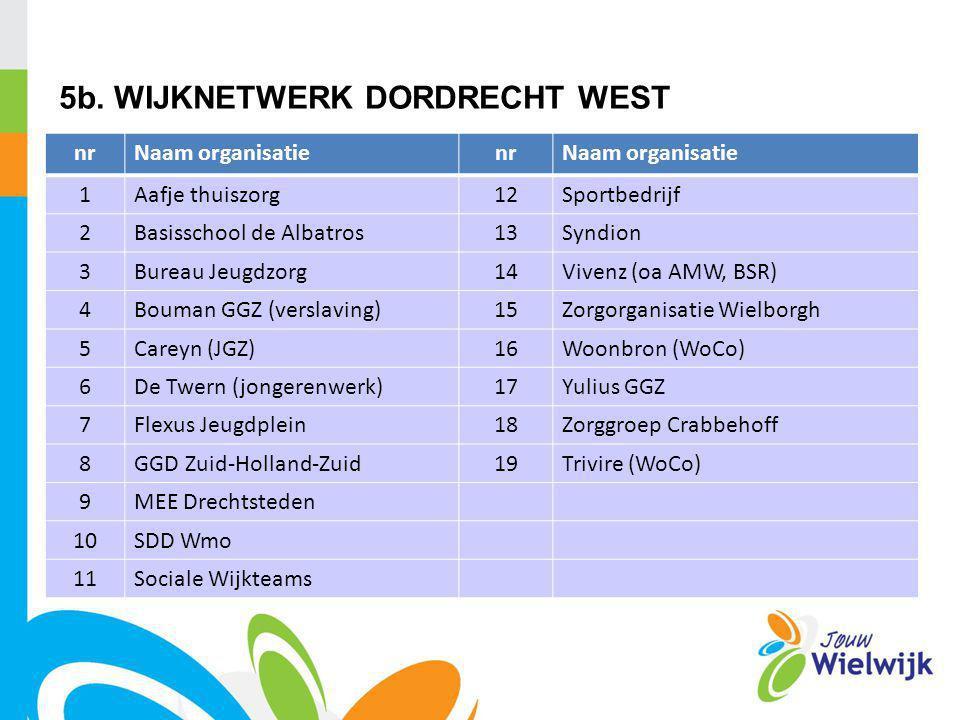 Het Dordtse model in Dordrecht West: De combinatie van drie schakels: 1.