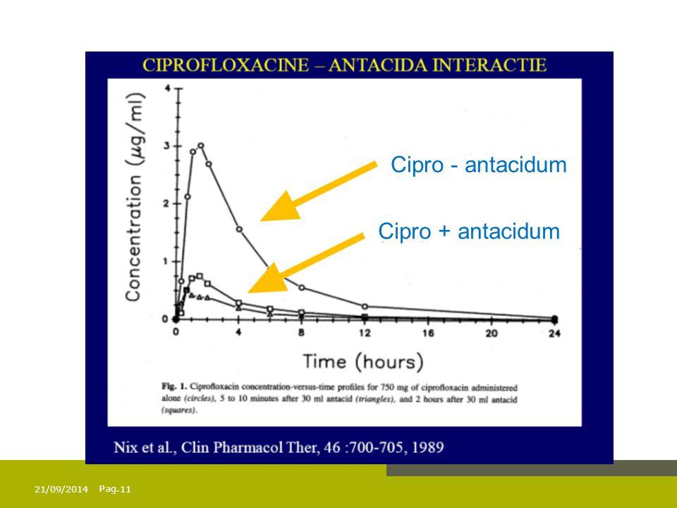 Pag. Cipro - antacidum Cipro + antacidum 21/09/201411