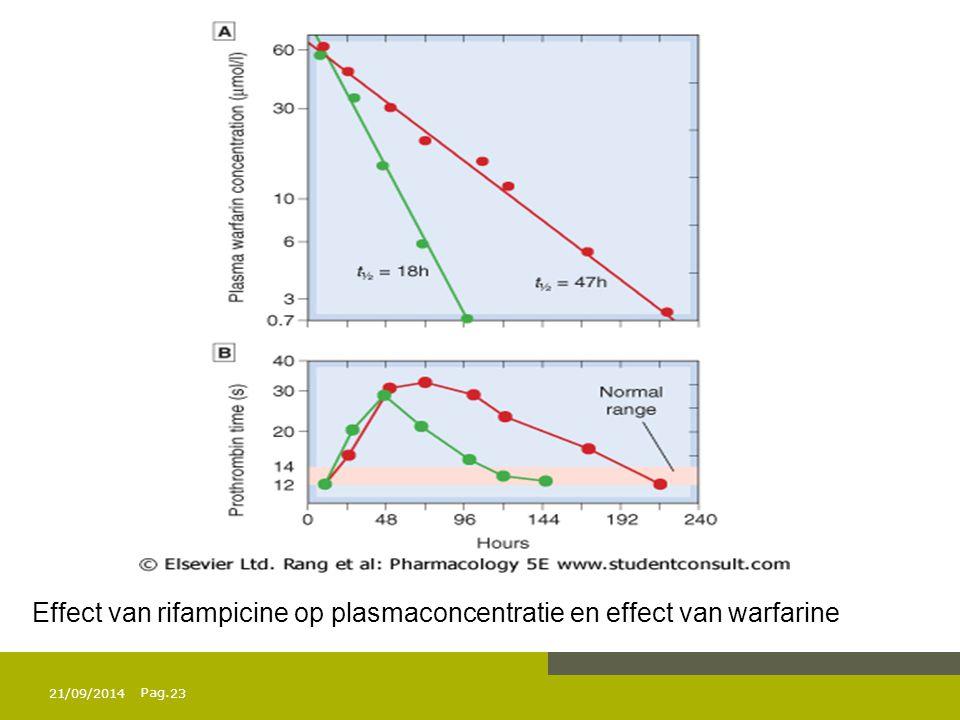 Pag. 21/09/201423 Effect van rifampicine op plasmaconcentratie en effect van warfarine