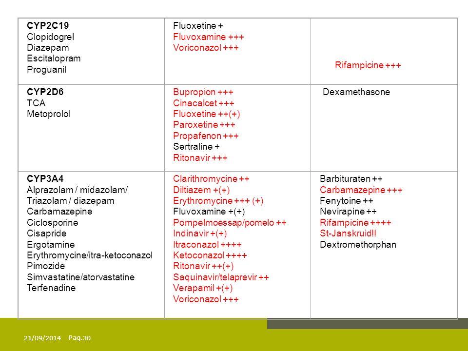 Pag. CYP2C19 Clopidogrel Diazepam Escitalopram Proguanil Fluoxetine + Fluvoxamine +++ Voriconazol +++ CYP2D6 TCA Metoprolol Bupropion +++ Cinacalcet +