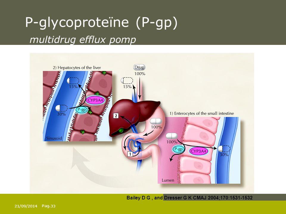 Pag. P-glycoproteïne (P-gp) multidrug efflux pomp Bailey D G, and Dresser G K CMAJ 2004;170:1531-1532 21/09/201433