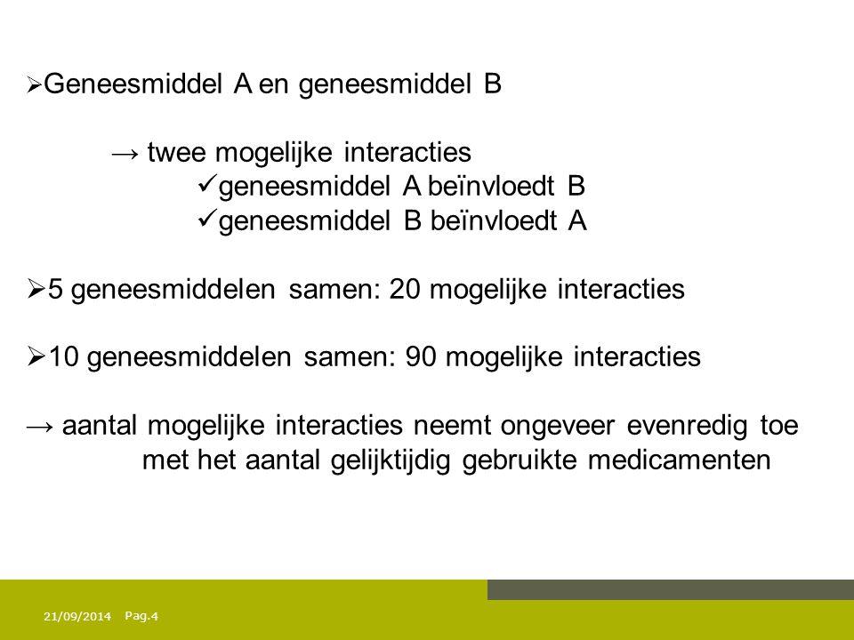 Pag. 21/09/20144  Geneesmiddel A en geneesmiddel B → twee mogelijke interacties geneesmiddel A beïnvloedt B geneesmiddel B beïnvloedt A  5 geneesmid