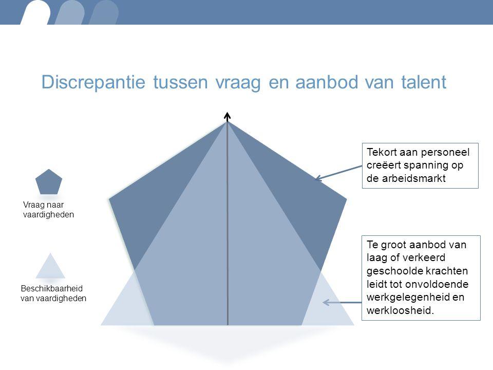 Discrepantie tussen vraag en aanbod van talent Tekort aan personeel creëert spanning op de arbeidsmarkt Te groot aanbod van laag of verkeerd geschoold
