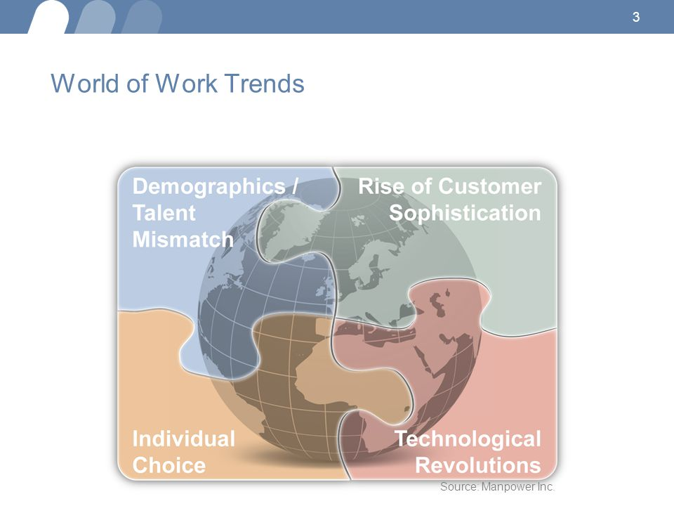 World of Work Trends Source: Manpower Inc. 3