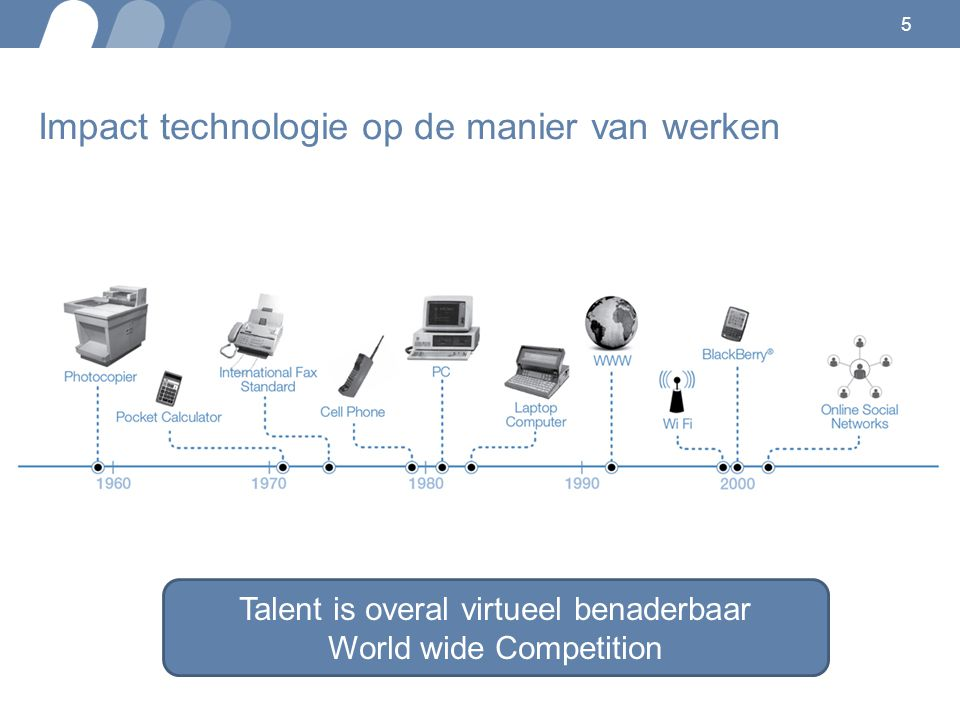 5 Impact technologie op de manier van werken Talent is overal virtueel benaderbaar World wide Competition