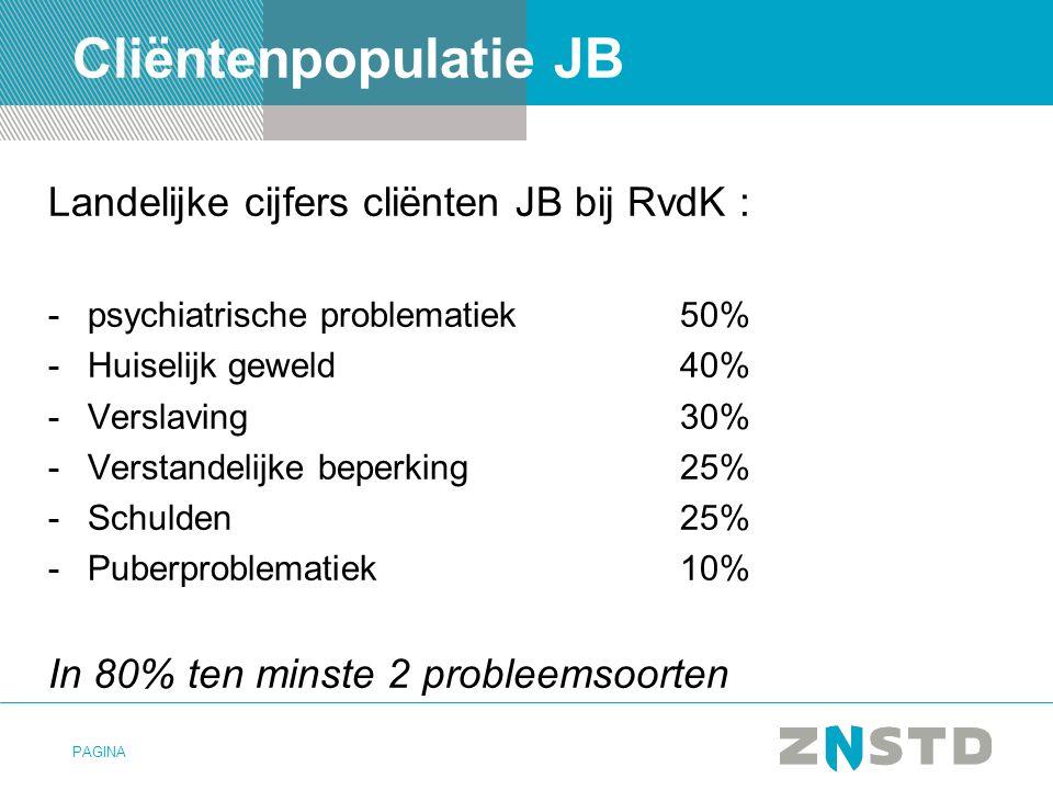 PAGINA Cliëntenpopulatie JB Landelijke cijfers cliënten JB bij RvdK : -psychiatrische problematiek50% -Huiselijk geweld40% -Verslaving30% -Verstandeli