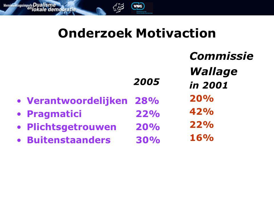 Onderzoek Motivaction Verantwoordelijken 28% Pragmatici 22% Plichtsgetrouwen 20% Buitenstaanders 30% Commissie Wallage in 2001 20% 42% 22% 16% 2005
