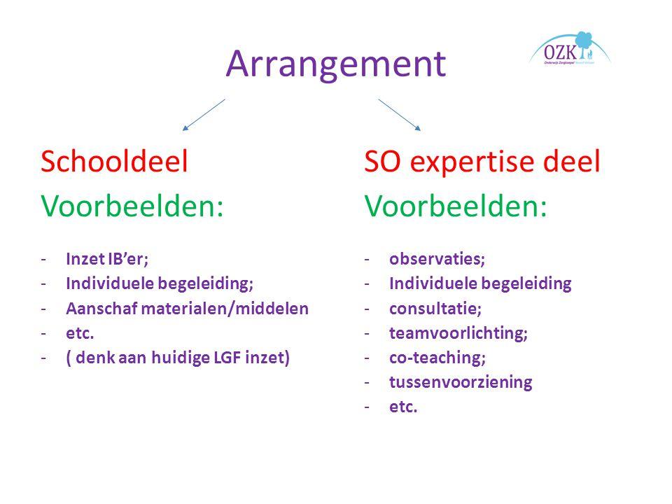 Arrangement Schooldeel Voorbeelden: -Inzet IB'er; -Individuele begeleiding; -Aanschaf materialen/middelen -etc.
