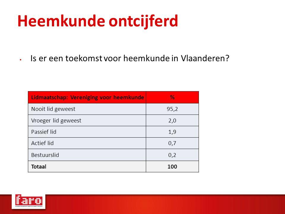 Heemkunde ontcijferd  Is er een toekomst voor heemkunde in Vlaanderen.